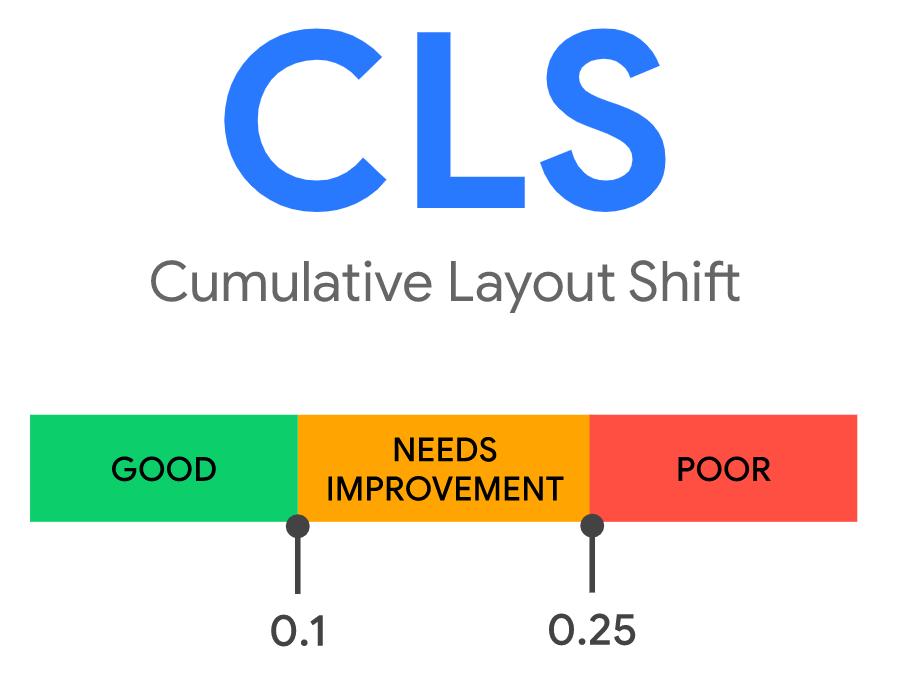 ako sa hodnotí metrika Cumulative Layout Shift