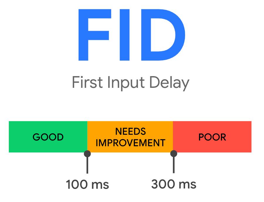 ako sa hodnotí metrika First Input Delay