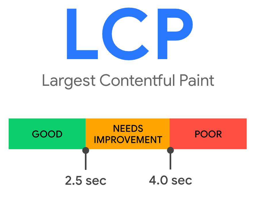 ako sa hodnotí metrika Largest Contentful Paint