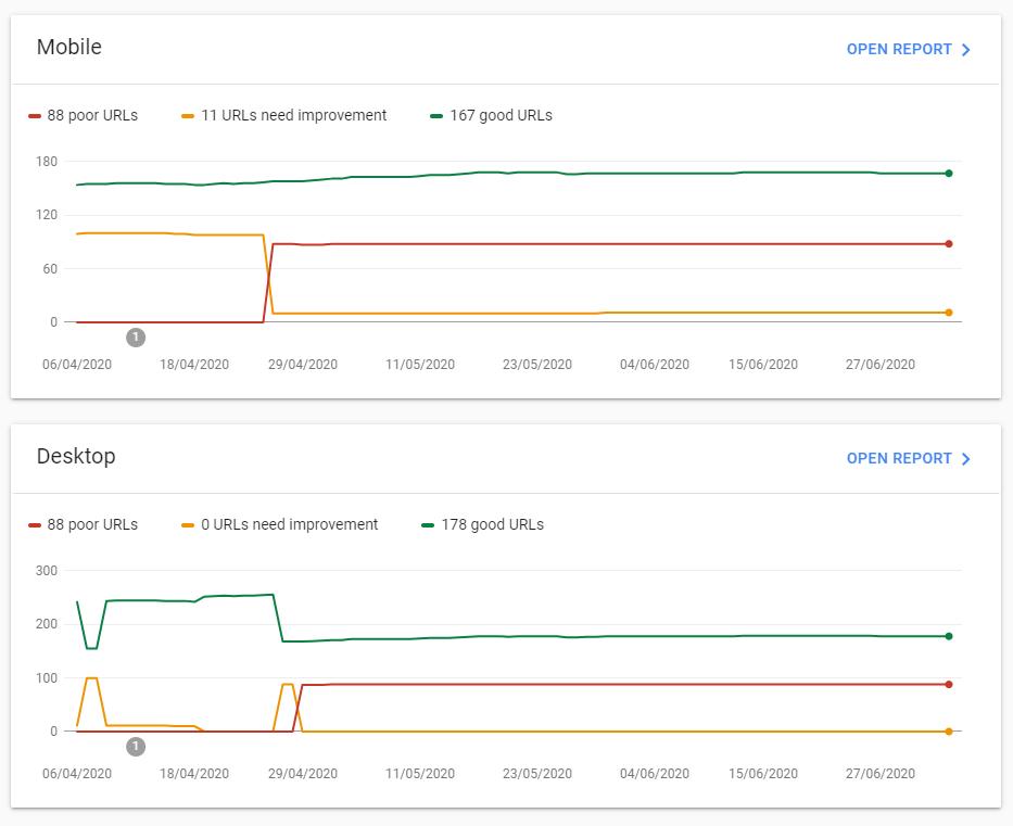 Core Web Vitals report z Google Search Console