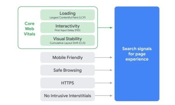 Google pridáva Core Web Vitals k predchádzajúcim metrikám
